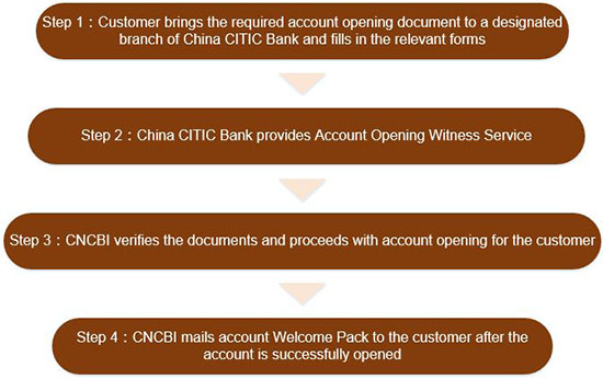 Cross-border Banking — China CITIC Bank International